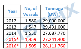 "Table 1: Development of Turkish owned merchant marine fleet in years Source: UNCTAD ""Review of Maritime Transport"" report, Lloyd's List Vessels of 1,000 GT and over have been included. (*:ISTFIX Research)"