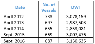 Table 6: Turkish owned coaster fleet development in years Source: Lloyd's List, ISTFIX