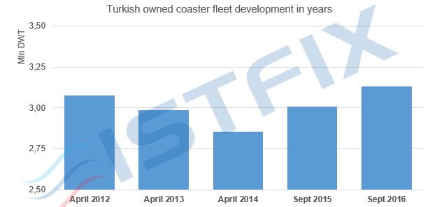 Chart 5: Turkish owned coaster fleet development in years Source: Lloyd's List, ISTFIX