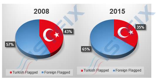Chart 6: Share of Turkish flag in Turkish owned coaster fleet Source: Lloyd's List, ISTFIX