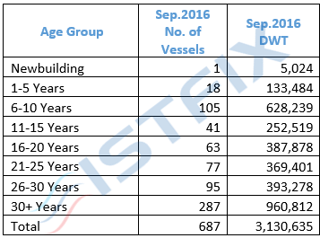 Table 8: Turkish owned coaster fleet by age Source: Lloyd's List, ISTFIX